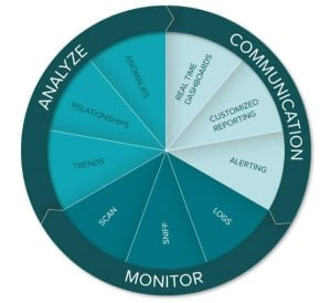 tenable-analyze-monitor-communication